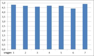 grafiek-evaluatie-module-zwolle-2016-2017